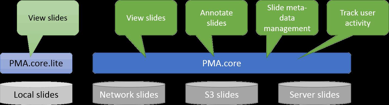 A look at PMA view – Real Data